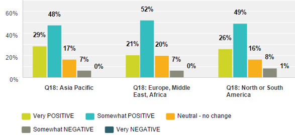 Emergo 2015 Survey - Outlook on the Overall Business Environment