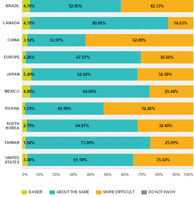 Emergo Industry Survey 2015 - Ease of Obtaining Regulatory Approval in Various Markets