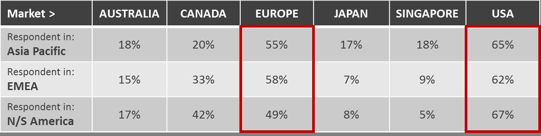 Emergo Industry Survey 2015 - Which markets provide best documentation?