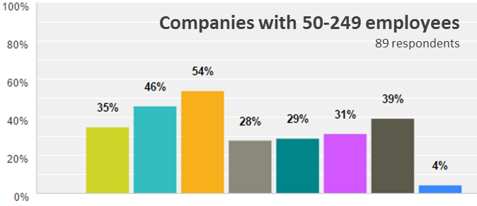 Emergo Industry Survey 2015 - Biggest challenges for companies with 50-249 employees
