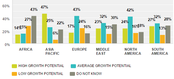 Emergo Industry Survey 2015 - Growth Potential for medical device sales in next 5 years