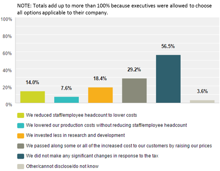Emergo Industry Survey 2015 - Did your company make any changes due to US Medical device Excise Tax?