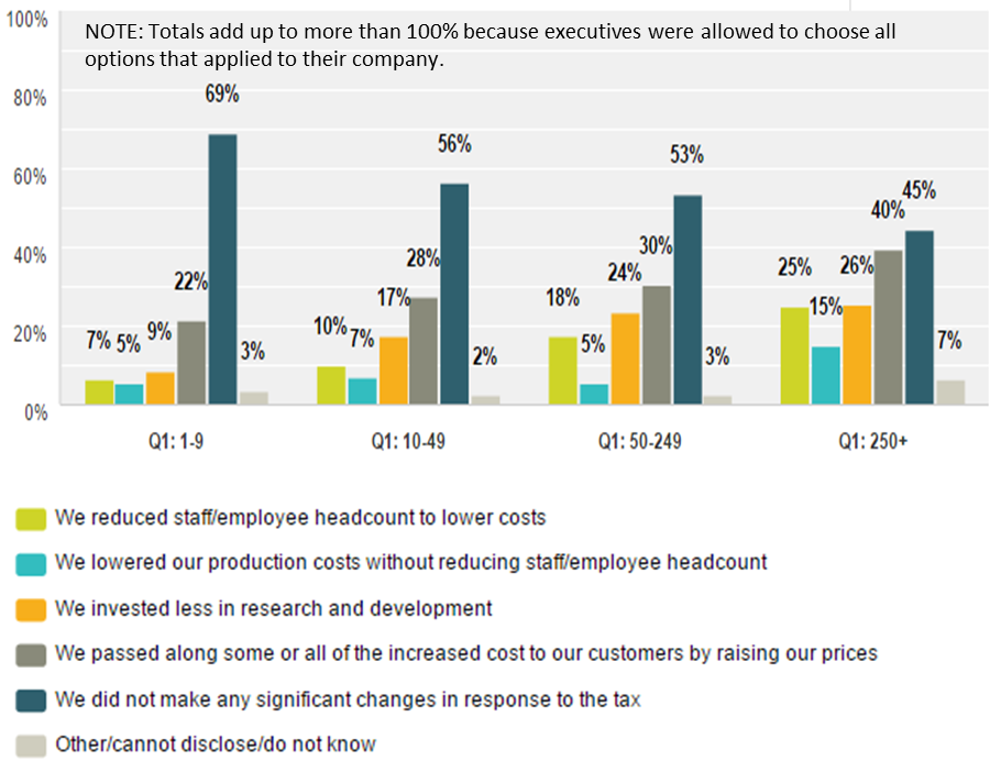 Emergo Industry Survey 2015 - Did your company make any changes due to the US Medical Device Excise Tax?