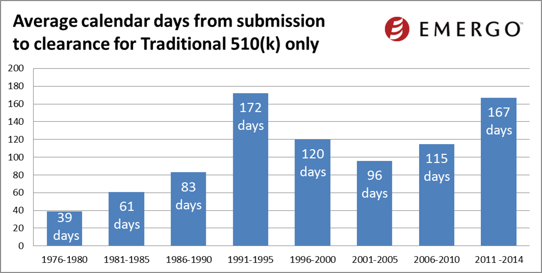 Average calendar days from submission to clearance for Traditional 510(k) only