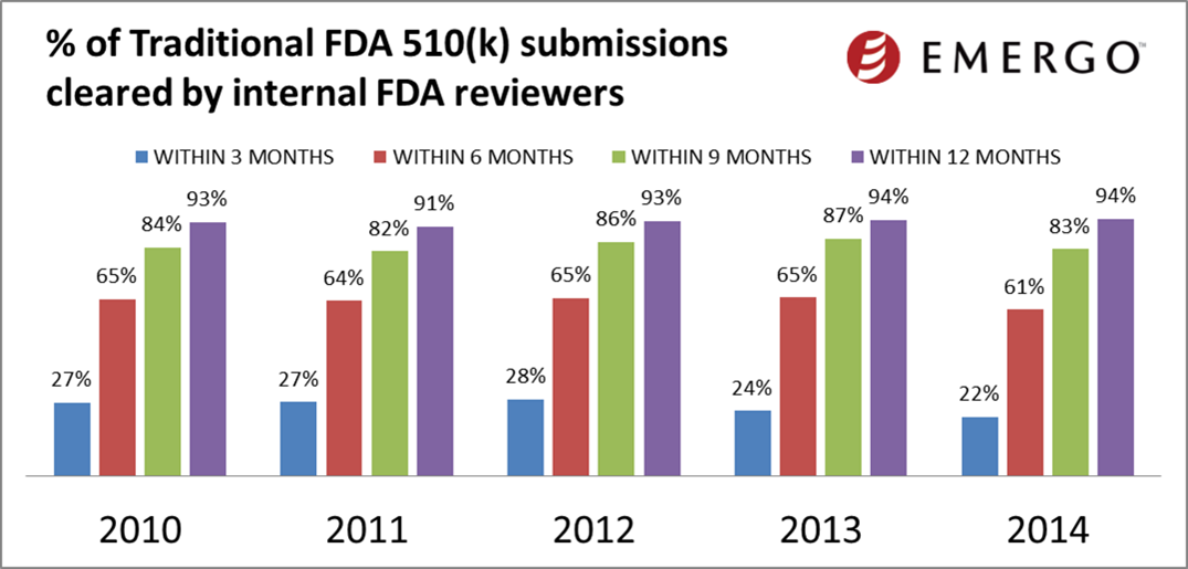 Percent of traditional 510(k) submissions cleared by internal FDA reviewers by year