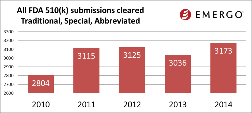 All FDA 510(l) submissions cleared - including Traditional, Special, and Abbreviated