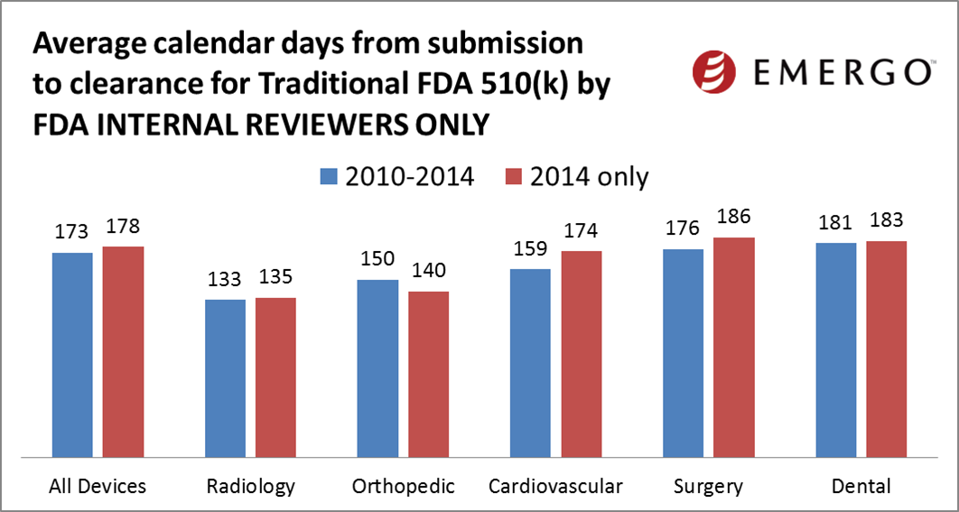 Average calendar days from submission to clearance for Traditional FDA 510(k) by FDA Internal Reviewers only
