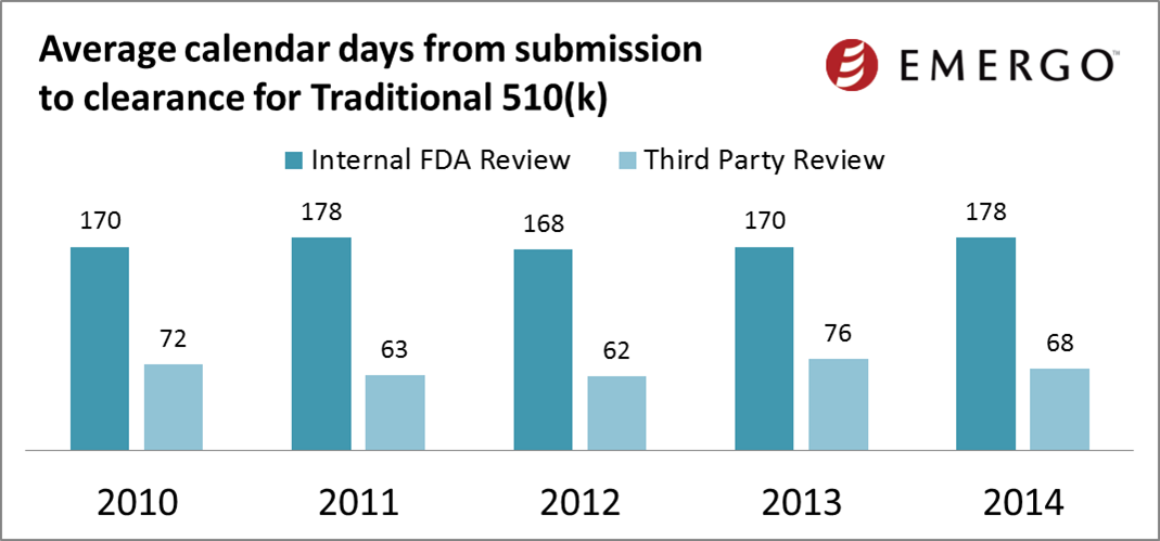 Average calendar days from submission to clearance for Traditional 510(k) - compare Internal FDA review v Third Party Review