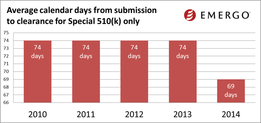 Average calendar days from submission to clearance for Special 510(k) only