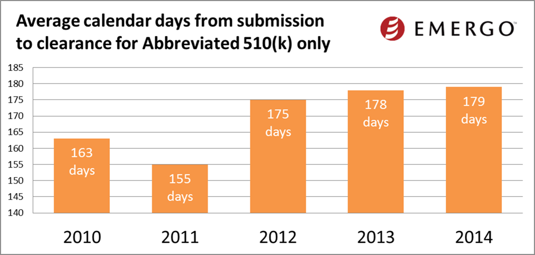 Average calendar days from submission to clearance for Abbreviated 510(k) only