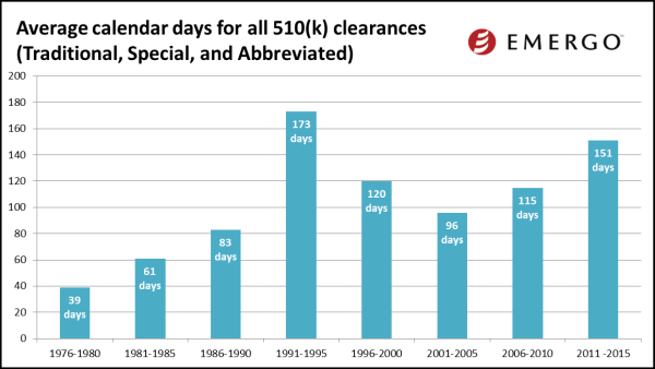Average calendar days from submission to clearance for Traditional 510(k)