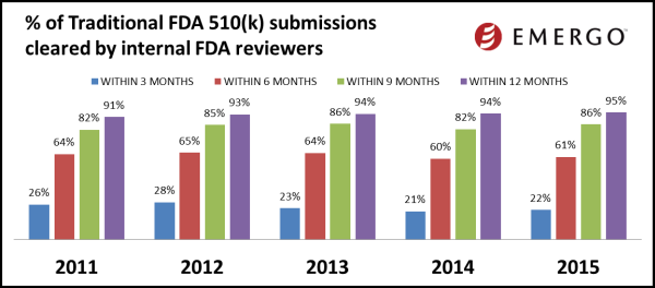 Percent of Traditional 510(k) submissions cleared by internal FDA reviewers