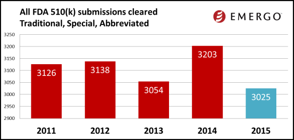 All FDA 510(k) submissions cleared: Traditional, Special, Abbreviated