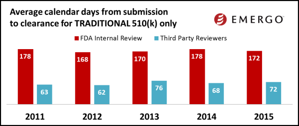 Average calendar days from submission to clearance for Traditional 510(k) (all reviewers)