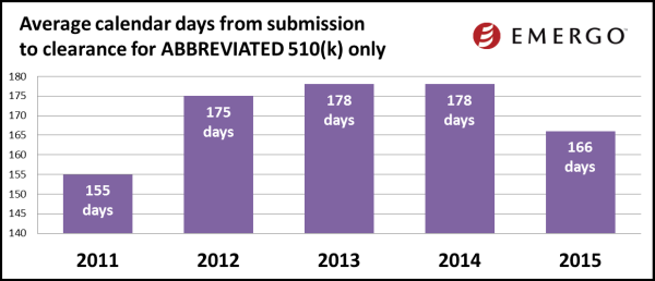 Average calendar days from submission to clearance for Abbreviated 510(k)