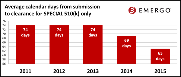 Average calendar days from submission to clearance for Special 510(k)