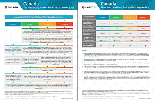 Download the Chart on the IVD Approval Process in Canada
