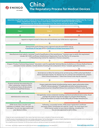 China cfda approval process for medical devices download the free chart china regulatory approval process for medical devices yadclub Gallery