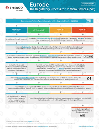 Download the free chart: EU Regulatory Approval Process for IVDs