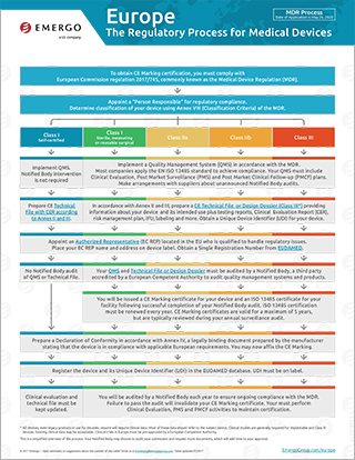 Europe process chart Medical Devices Regulation (MDR)