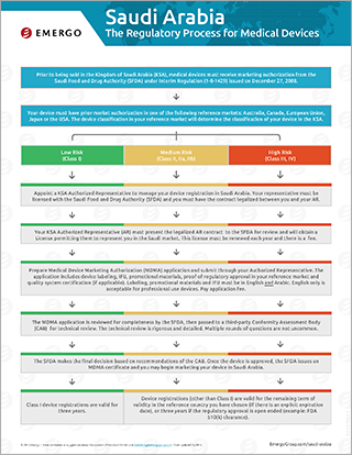 Download the free chart: Saudi Arabia Regulatory Approval Process for Medical Devices