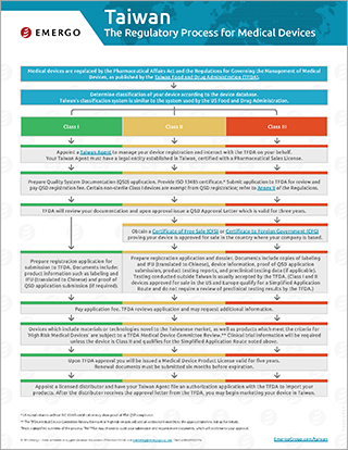Download the free chart: Taiwan Regulatory Approval Process for Medical Devices