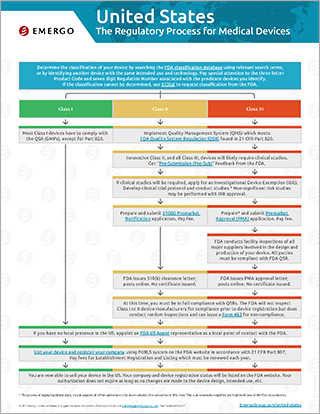 Download the free chart: USA Regulatory Approval Process for Medical Devices