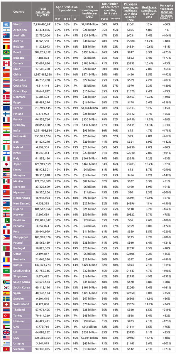 Download our chart on Health Care Spending by Country