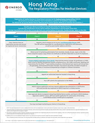 Download the free chart: Hong Kong Regulatory Approval Process for Medical Devices