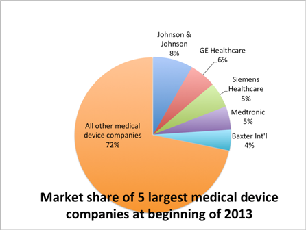 Medical product outsourcing ranks top five medical device for Top 10 product design companies