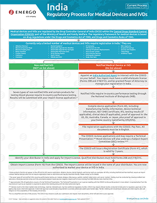 Download the free chart: India Regulatory Approval Process for Medical Devices
