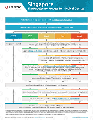 Download the free chart: Singapore Regulatory Approval Process for Medical Devices