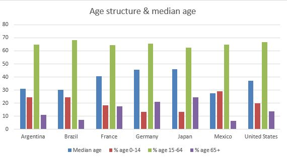 Japan age structure