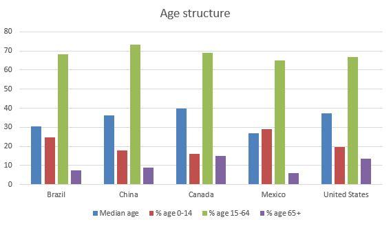 Canada age structure