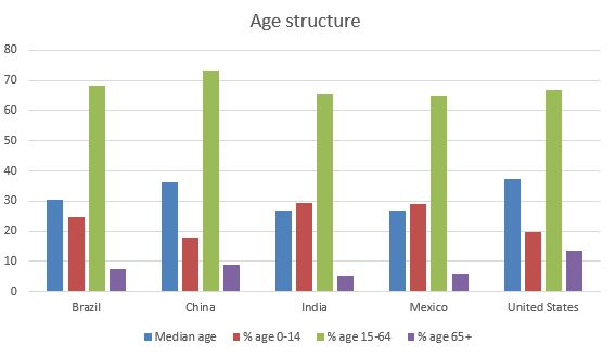 Mexico age structure