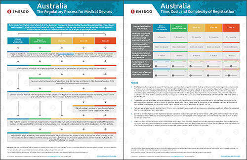 Download the Chart on the Medical Device Approval Process in Australia