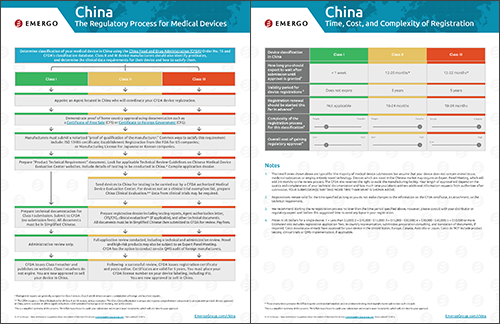 Download the Chart on the Medical Device Approval Process in China