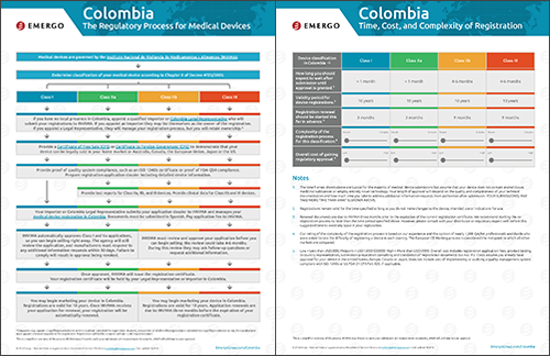 Download the Chart on the Medical Device Approval Process in Colombia