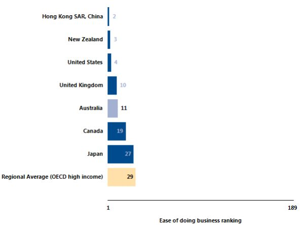 ease of doing business Australia