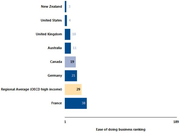 ease of doing business Canada