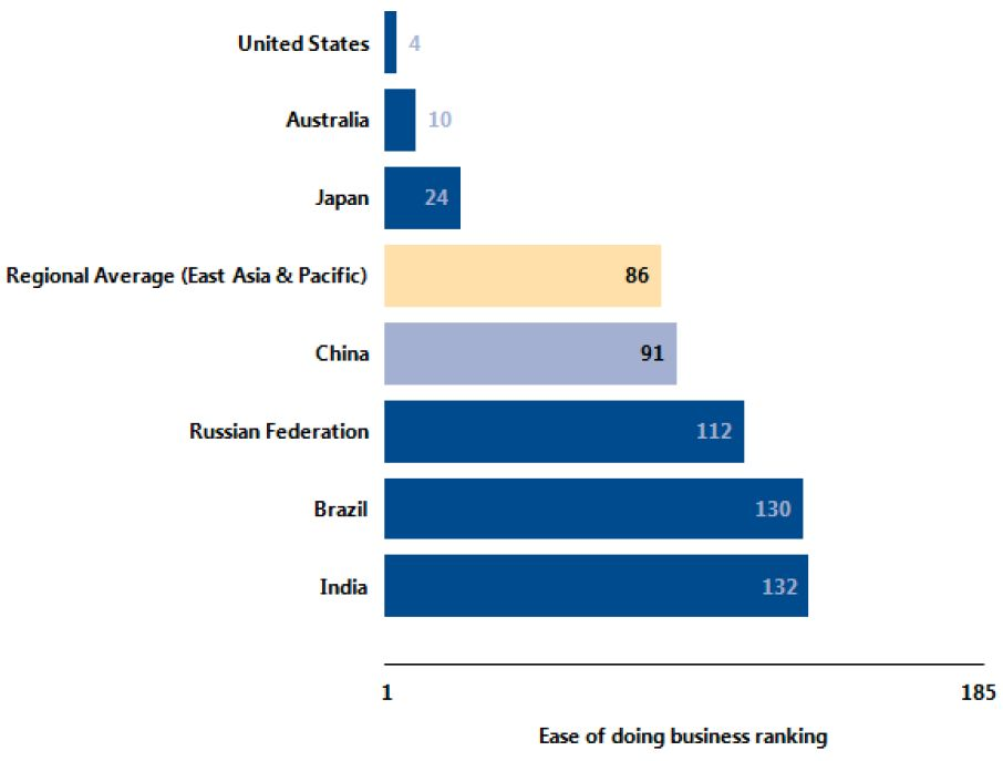 ease of doing business China