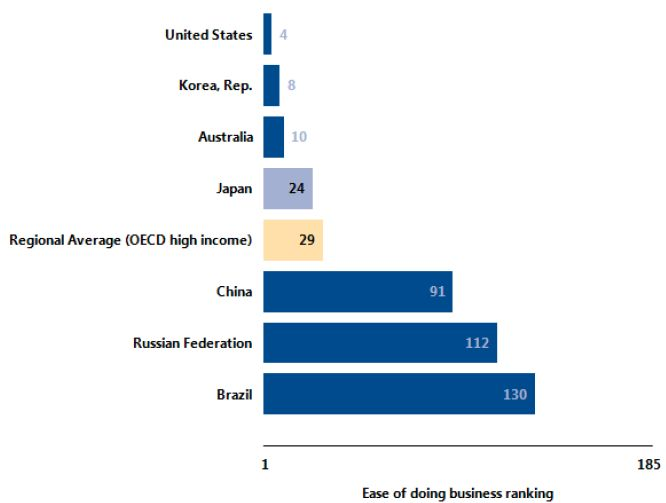 ease of doing business Japan
