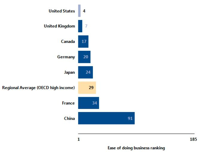 ease of doing business USA