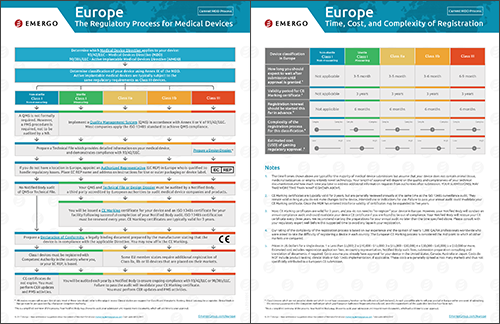 Download the Chart on the Medical Device Approval Process in the European Union