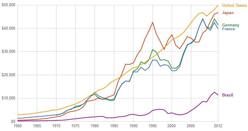 US GDP per capita