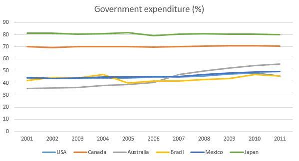 general expenditure health Canada