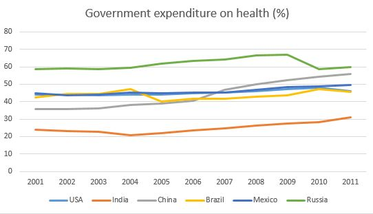 general expenditure health russia