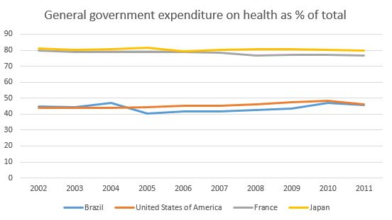 general expenditure health USA