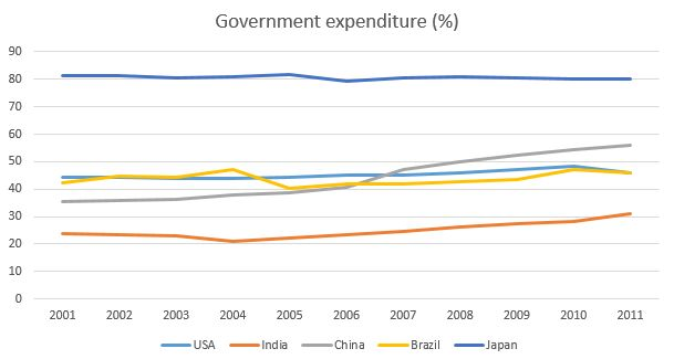 general expenditure health China