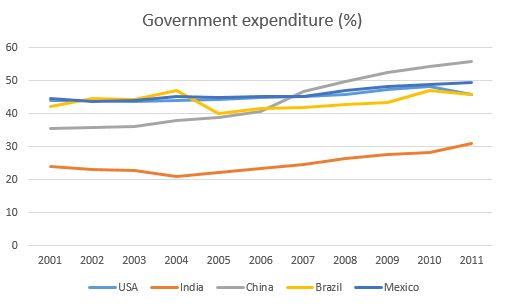 general expenditure health Mexico